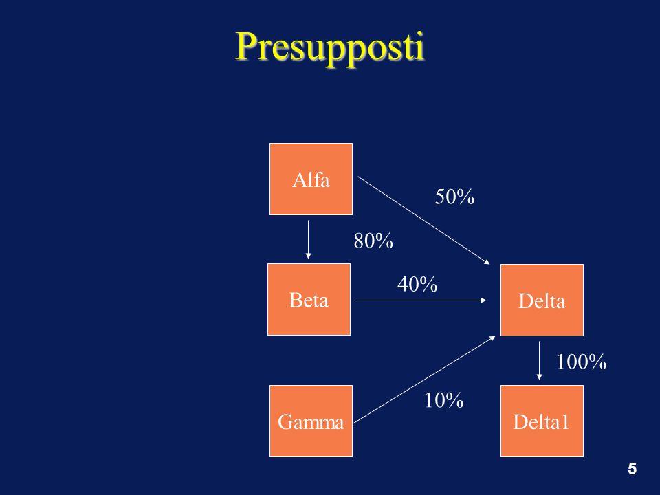5 Presupposti 80% Alfa Beta Gamma Delta 50% 10% Delta1 100% 40%