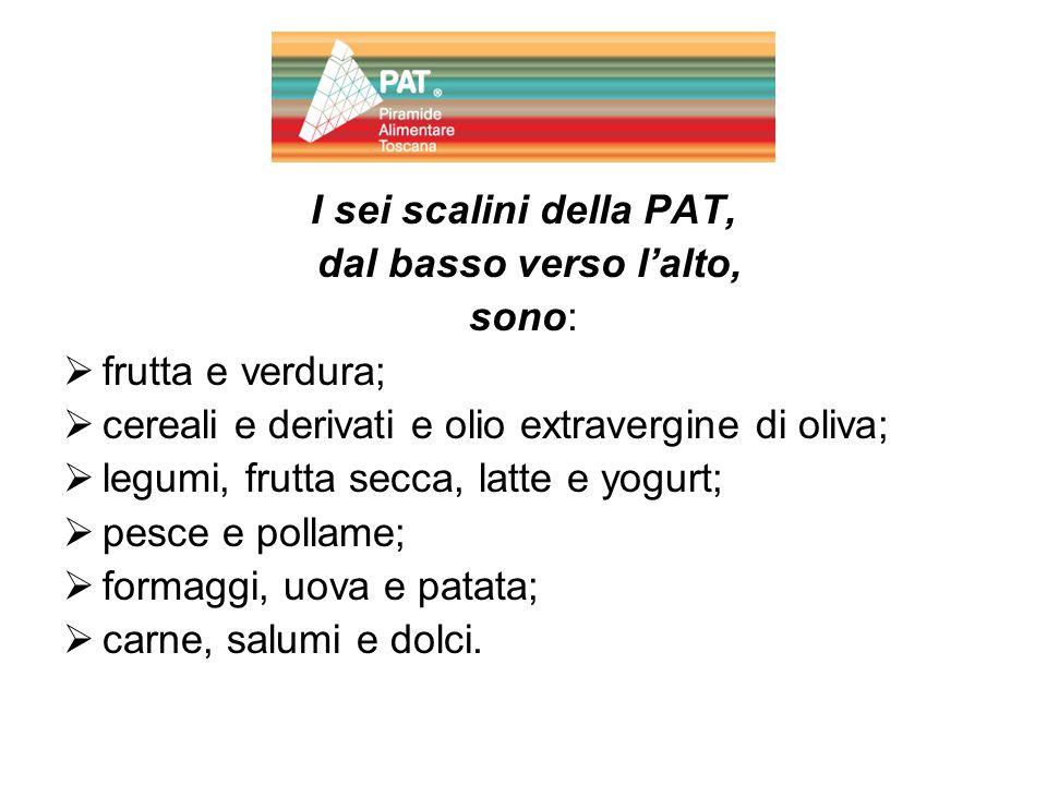 I sei scalini della PAT, dal basso verso l'alto, sono: ffrutta e verdura; ccereali e derivati e olio extravergine di oliva; llegumi, frutta secc