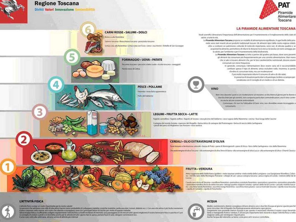 I prodotti presenti a questo livello della piramide alimentare sono: Formaggi (pecorino toscano, pecorini a latte crudo, ricotta toscana, raveggioli) Uova Patate ( patata rossa di Cetica).