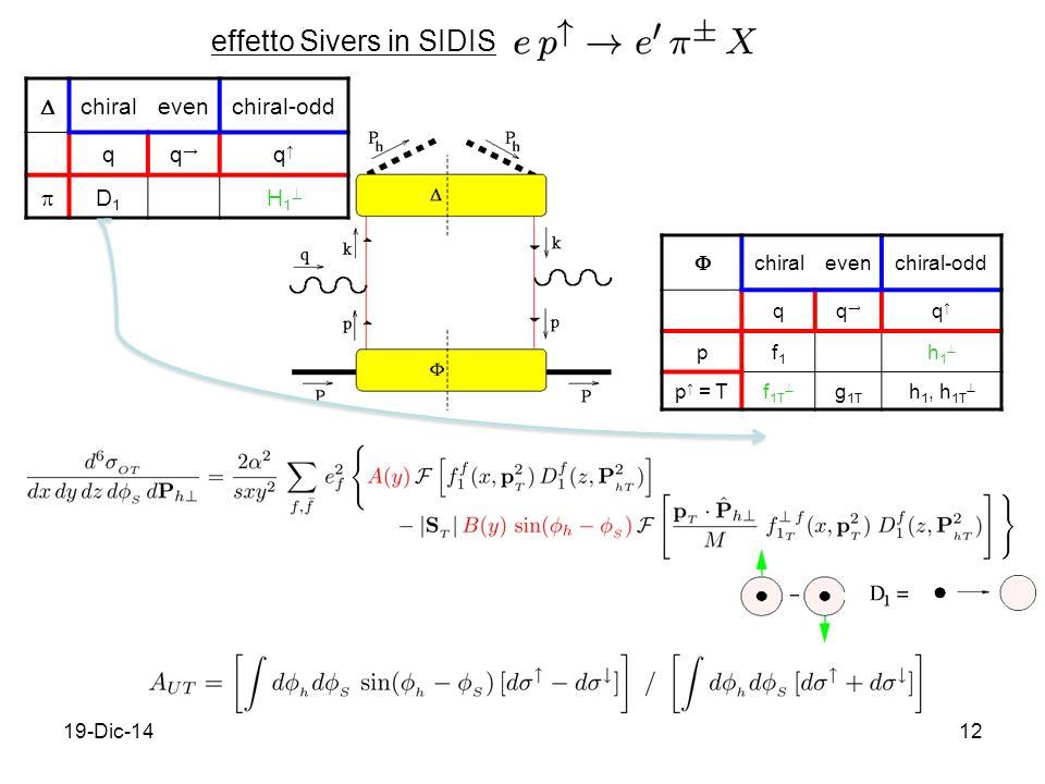 19-Dic-1412 effetto Sivers in SIDIS  chiralevenchiral-odd qq→q→ q↑q↑ pf1f1 h1h1 p ↑ = Tf 1T  g 1T h 1, h 1T   chiralevenchiral-odd qq→q→ q↑q↑  D1D1 H1H1