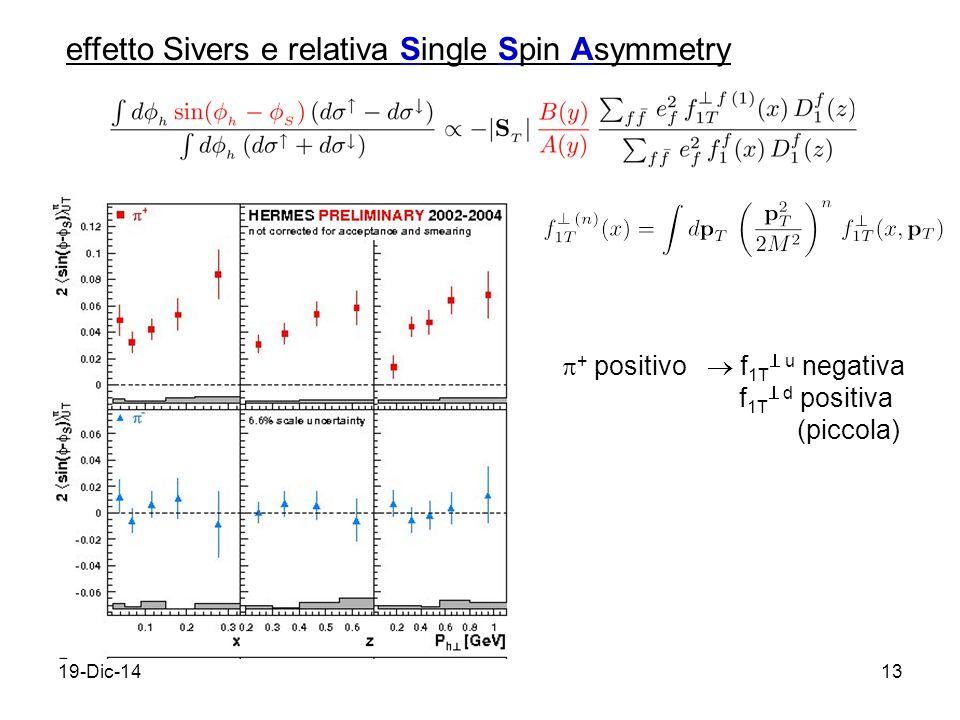 19-Dic-1413 effetto Sivers e relativa Single Spin Asymmetry  + positivo  f 1T  u negativa f 1T  d positiva (piccola)