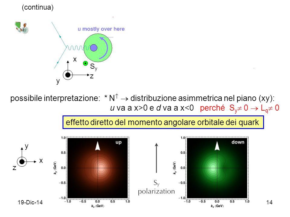 19-Dic-1414 possibile interpretazione: * N   distribuzione asimmetrica nel piano (xy): u va a x>0 e d va a x<0 perché S y  0  L q  0 (continua) effetto diretto del momento angolare orbitale dei quark z x y SySy z x y