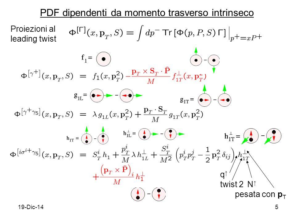 19-Dic-145 PDF dipendenti da momento trasverso intrinseco Proiezioni al leading twist q↑q↑ twist 2N↑N↑ pesata con p T