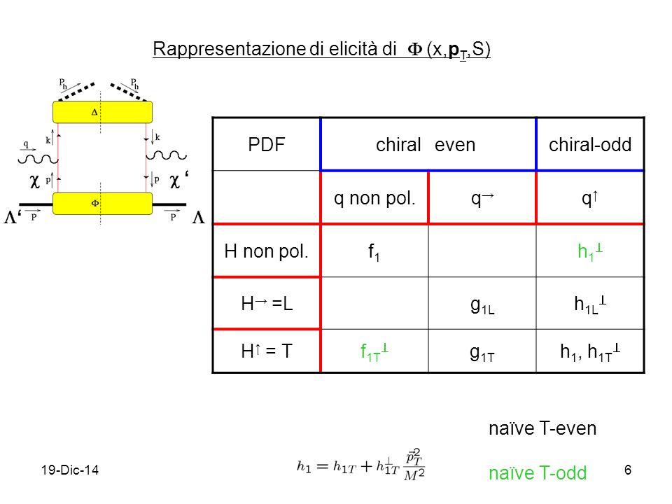 19-Dic-146 Rappresentazione di elicità di  (x,p T,S) ''  '' PDFchiralevenchiral-odd q non pol.q→q→ q↑q↑ H non pol.f1f1 h1h1 H → =Lg 1L h 1L  H ↑ = Tf 1T  g 1T h 1, h 1T  naïve T-even naïve T-odd