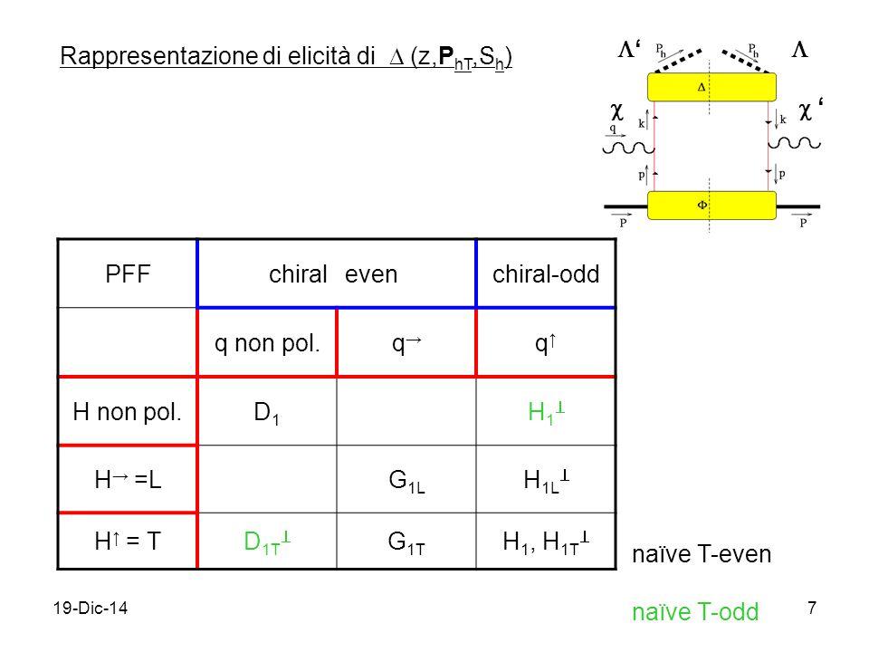19-Dic-147 Rappresentazione di elicità di  (z,P hT,S h ) '' ''  PFFchiralevenchiral-odd q non pol.q→q→ q↑q↑ H non pol.D1D1 H1H1 H → =LG 1L H 1L  H ↑ = TD 1T  G 1T H 1, H 1T  naïve T-even naïve T-odd