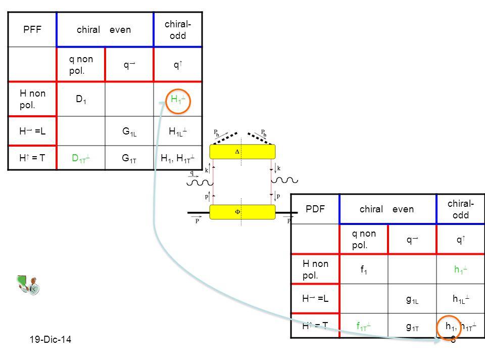 19-Dic-148 PFFchiraleven chiral- odd q non pol. q→q→ q↑q↑ H non pol. D1D1 H1H1 H → =LG 1L H 1L  H ↑ = TD 1T  G 1T H 1, H 1T  PDFchiraleven chiral
