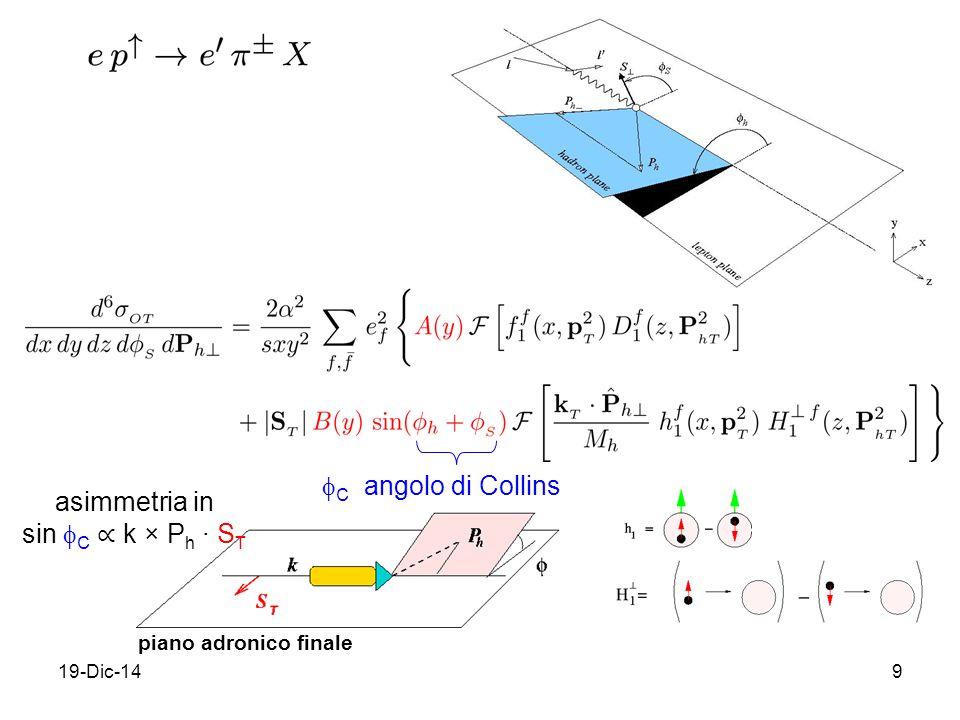 19-Dic-149 piano adronico finale  C angolo di Collins asimmetria in sin  C ∝ k × P h ∙ S T