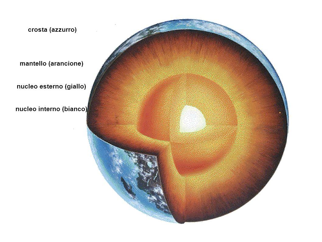 LITOSFERA: strato solido che costituisce la parte più esterna della Terra.