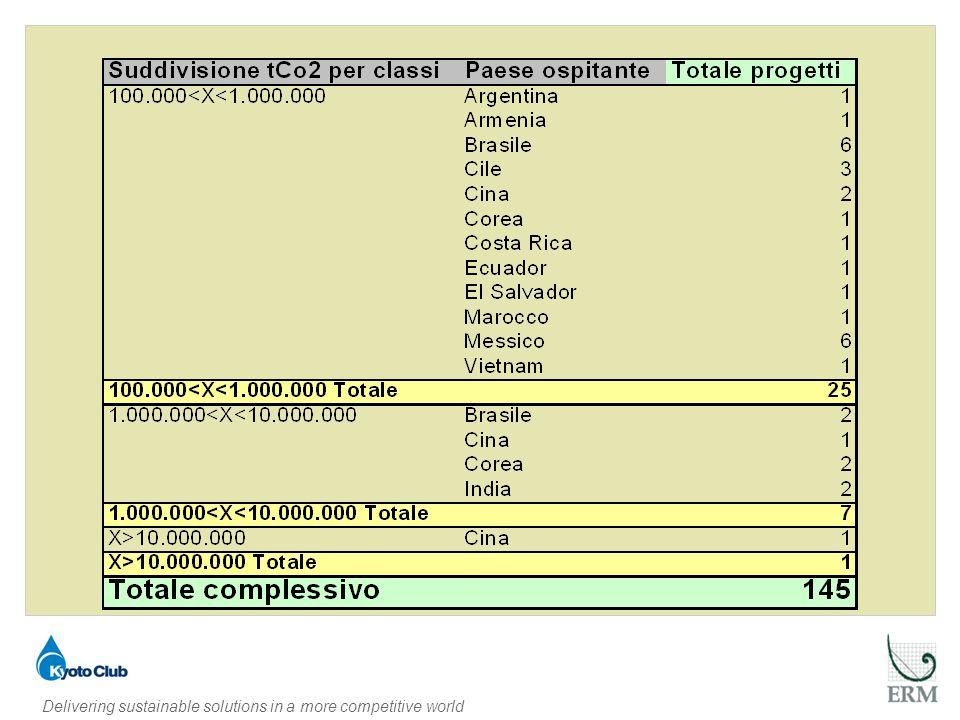 I progetti che hanno dato maggior riduzioni di tCO2 eq.(> di 1.000.000) sono relativi alle seguenti metodologie:  Fuga di emissioni da produzione e consumo di alogenocarburo e esafluoruro di zolfo: Raccolta e decomposizione del HFC23 che verrebbe se no rilasciato in ambiente  Trattamento e smaltimento dei rifiuti: Riduzioni di emissioni di metano attraverso: Estrazione, raccolta e degassificazione del gas da discarica Trattamento di bagasse (residuo della lavorazione della canna da zucchero) Impianti di trattamento rifiuti solidi urbani Impianti di trattamento del concime e delle acque reflue da allevamenti Impianti di trattamento dei rifiuti organici  Industria chimica Impianto di decomposizione dell N2O (generato dall acido anitrico)