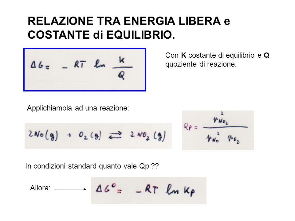 RELAZIONE TRA ENERGIA LIBERA e COSTANTE di EQUILIBRIO. Applichiamola ad una reazione: Con K costante di equilibrio e Q quoziente di reazione. In condi