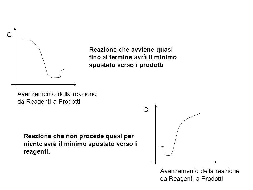 Reazione che avviene quasi fino al termine avrà il minimo spostato verso i prodotti G G Avanzamento della reazione da Reagenti a Prodotti Avanzamento