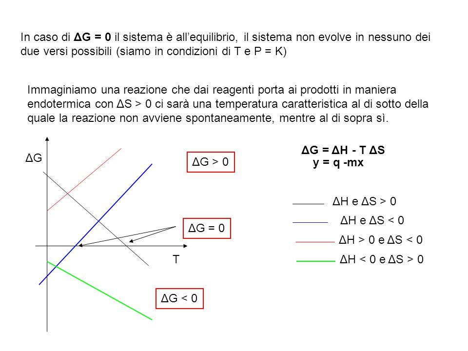 In caso di ΔG = 0 il sistema è all'equilibrio, il sistema non evolve in nessuno dei due versi possibili (siamo in condizioni di T e P = K) Immaginiamo