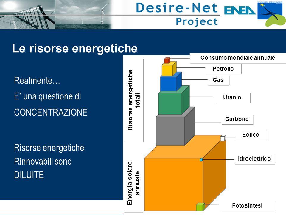 Fotosintesi Idroelettrico Eolico Carbone Uranio Gas Petrolio Consumo mondiale annuale Risorse energetiche totali Energia solare annuale Le risorse energetiche Realmente… E' una questione di CONCENTRAZIONE Risorse energetiche Rinnovabili sono DILUITE