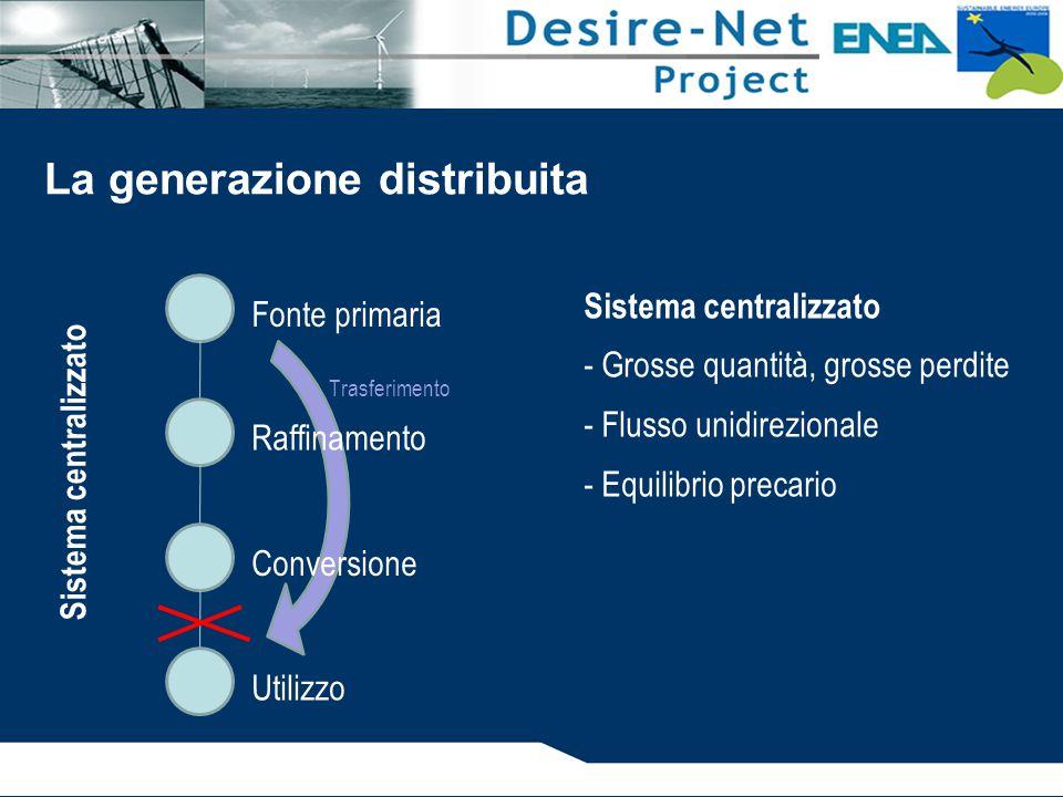 Fonte primaria Raffinamento Conversione Utilizzo Sistema centralizzato La generazione distribuita Trasferimento Sistema centralizzato - Grosse quantità, grosse perdite - Flusso unidirezionale - Equilibrio precario
