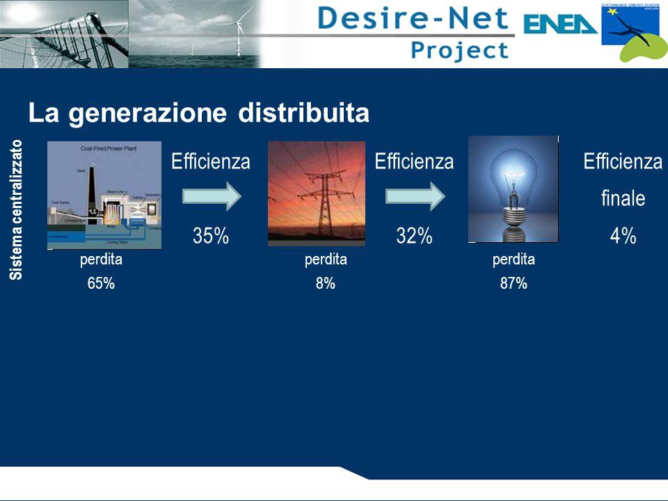 Efficienza 32% Efficienza 35% La generazione distribuita Efficienza finale 4% perdita 65% perdita 8% perdita 87% Sistema centralizzato