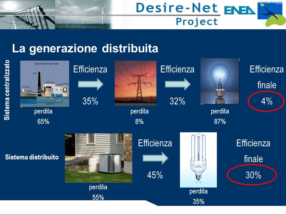 Efficienza 45% Efficienza 32% Efficienza 35% La generazione distribuita Efficienza finale 4% perdita 65% perdita 8% perdita 87% Sistema centralizzato perdita 55% Efficienza finale 30% Sistema distribuito perdita 35%
