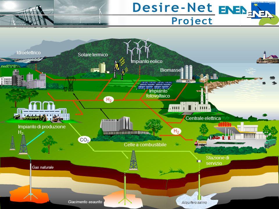 Impianto di produzione H 2 Celle a combustibile H2H2H2H2 Gas naturale Stazione di servizio Giacimento esaurito Acquifero salino Centrale elettrica CO 2 CO 2 H2H2H2H2 Solare termico Impianto eolico Biomasse Impianto fotovoltaico Idroelettrico