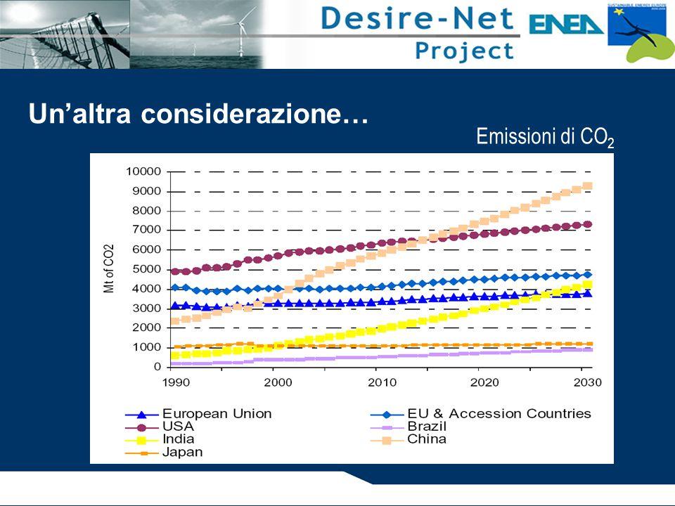Un'altra considerazione… Emissioni di CO 2