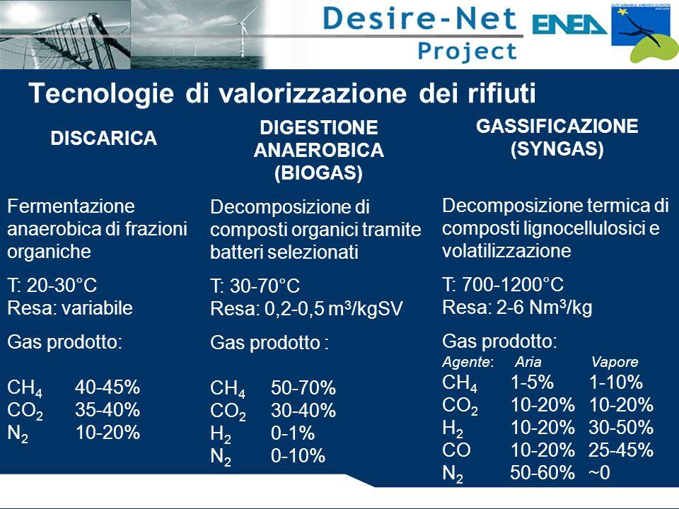DIGESTIONE ANAEROBICA (BIOGAS) Decomposizione di composti organici tramite batteri selezionati T: 30-70°C Resa: 0,2-0,5 m 3 /kgSV Gas prodotto : CH 4 50-70% CO 2 30-40% H 2 0-1% N 2 0-10% GASSIFICAZIONE (SYNGAS) Decomposizione termica di composti lignocellulosici e volatilizzazione T: 700-1200°C Resa: 2-6 Nm 3 /kg Gas prodotto: Agente: Aria Vapore CH 4 1-5% 1-10% CO 2 10-20% 10-20% H 2 10-20% 30-50% CO10-20% 25-45% N 2 50-60% ~0 DISCARICA Fermentazione anaerobica di frazioni organiche T: 20-30°C Resa: variabile Gas prodotto: CH 4 40-45% CO 2 35-40% N 2 10-20% Tecnologie di valorizzazione dei rifiuti