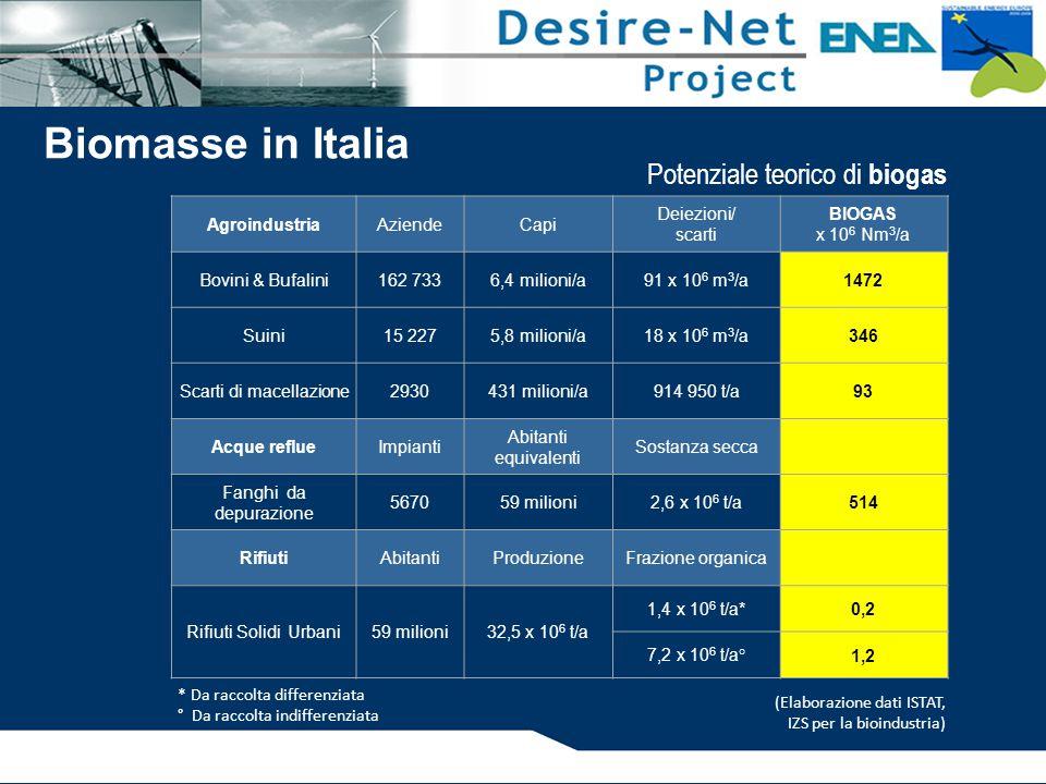 * Da raccolta differenziata ° Da raccolta indifferenziata Biomasse in Italia AgroindustriaAziendeCapi Deiezioni/ scarti BIOGAS x 10 6 Nm 3 /a Bovini & Bufalini162 7336,4 milioni/a91 x 10 6 m 3 /a1472 Suini15 2275,8 milioni/a18 x 10 6 m 3 /a346 Scarti di macellazione2930431 milioni/a914 950 t/a93 Acque reflueImpianti Abitanti equivalenti Sostanza secca Fanghi da depurazione 567059 milioni2,6 x 10 6 t/a514 RifiutiAbitantiProduzioneFrazione organica Rifiuti Solidi Urbani59 milioni32,5 x 10 6 t/a 1,4 x 10 6 t/a*0,2 7,2 x 10 6 t/a°1,2 (Elaborazione dati ISTAT, IZS per la bioindustria) Potenziale teorico di biogas