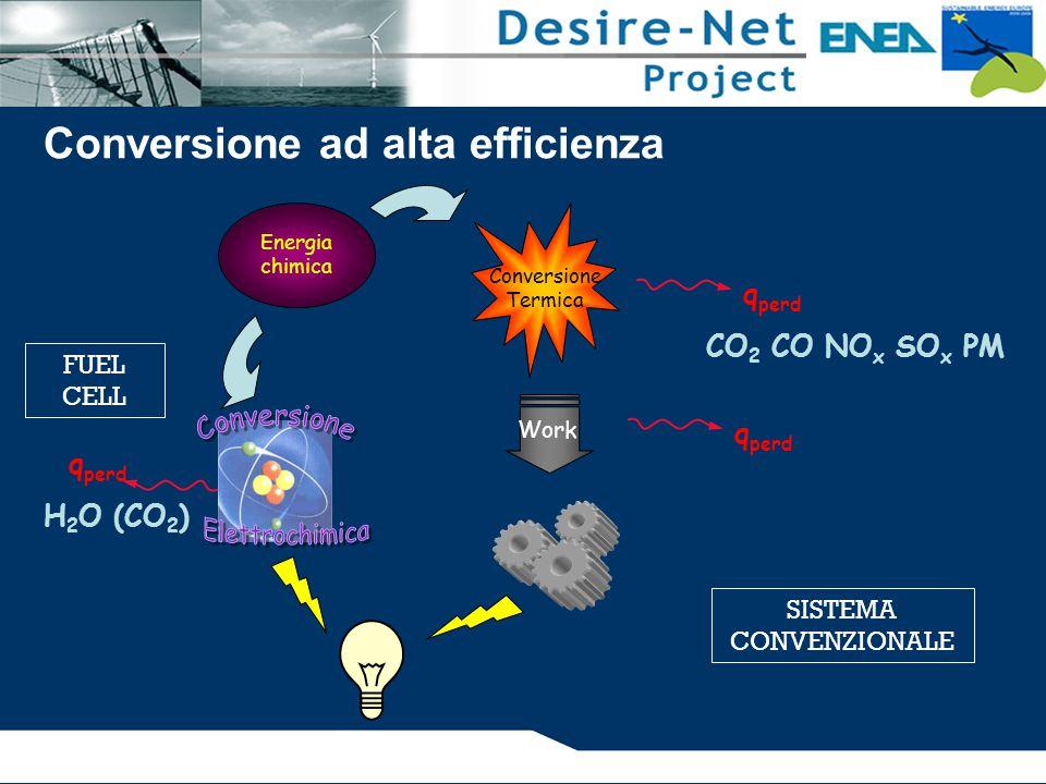 Energia chimica Conversione Termica Work q perd CO 2 CO NO x SO x PM q perd H 2 O (CO 2 ) FUEL CELL SISTEMA CONVENZIONALE Conversione ad alta efficienza