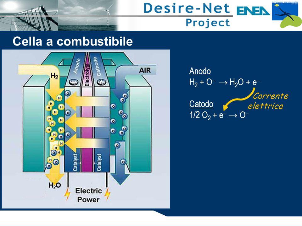 Anodo H 2 + O – → H 2 O + e – Catodo 1/2 O 2 + e – → O – Corrente elettrica Cella a combustibile