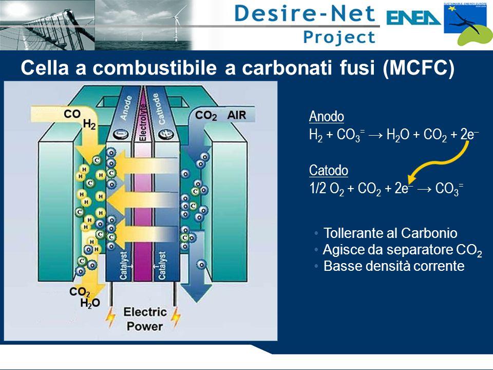 Anodo H 2 + CO 3 = → H 2 O + CO 2 + 2e – Catodo 1/2 O 2 + CO 2 + 2e – → CO 3 = Tollerante al Carbonio Agisce da separatore CO 2 Basse densità corrente Cella a combustibile a carbonati fusi (MCFC)