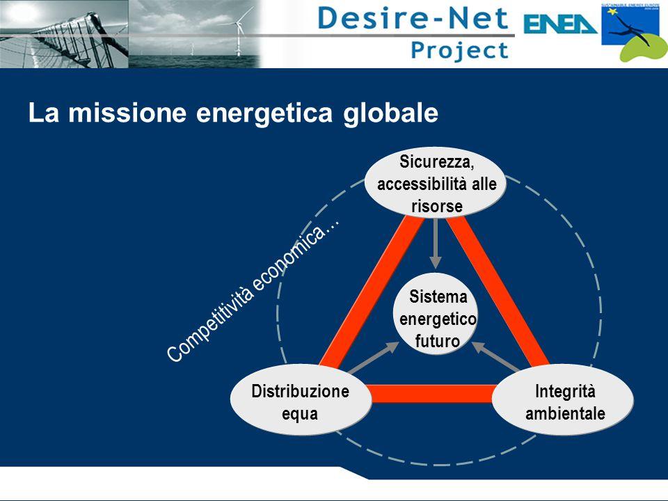 Sistema energetico futuro Sicurezza, accessibilità alle risorse Distribuzione equa Integrità ambientale La missione energetica globale Competitività economica…