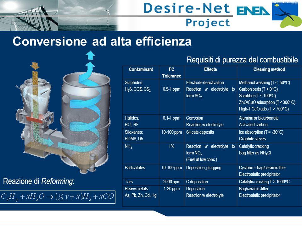 Requisiti di purezza del combustibile Conversione ad alta efficienza Contaminant FC Tolerance EffectsCleaning method Sulphides: H 2 S, COS, CS 2 0.5-1 ppm Electrode deactivation.