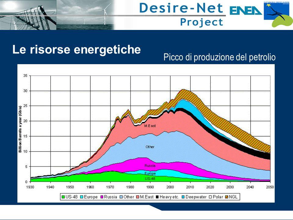 Picco di produzione del petrolio