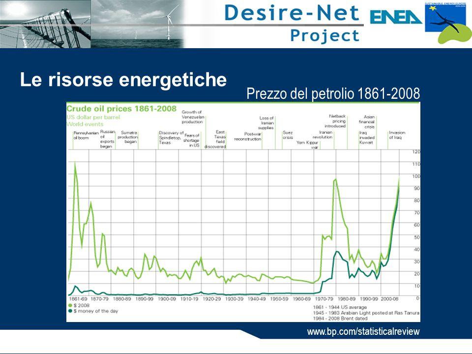 www.bp.com/statisticalreview Le risorse energetiche Prezzo del petrolio 1861-2008