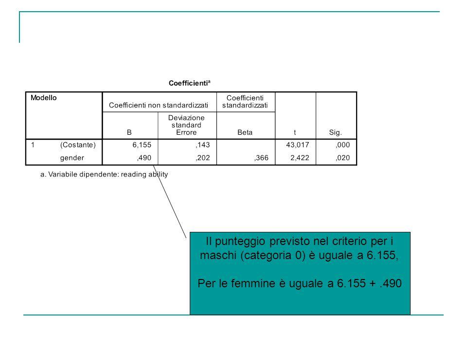 Il punteggio previsto nel criterio per i maschi (categoria 0) è uguale a 6.155, Per le femmine è uguale a 6.155 +.490