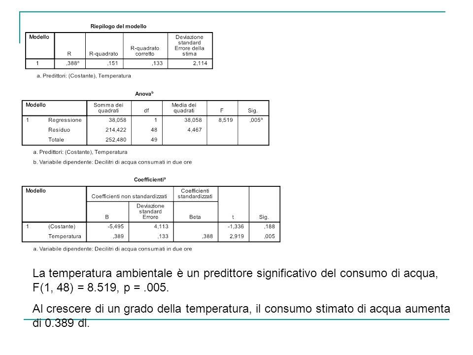 La temperatura ambientale è un predittore significativo del consumo di acqua, F(1, 48) = 8.519, p =.005. Al crescere di un grado della temperatura, il