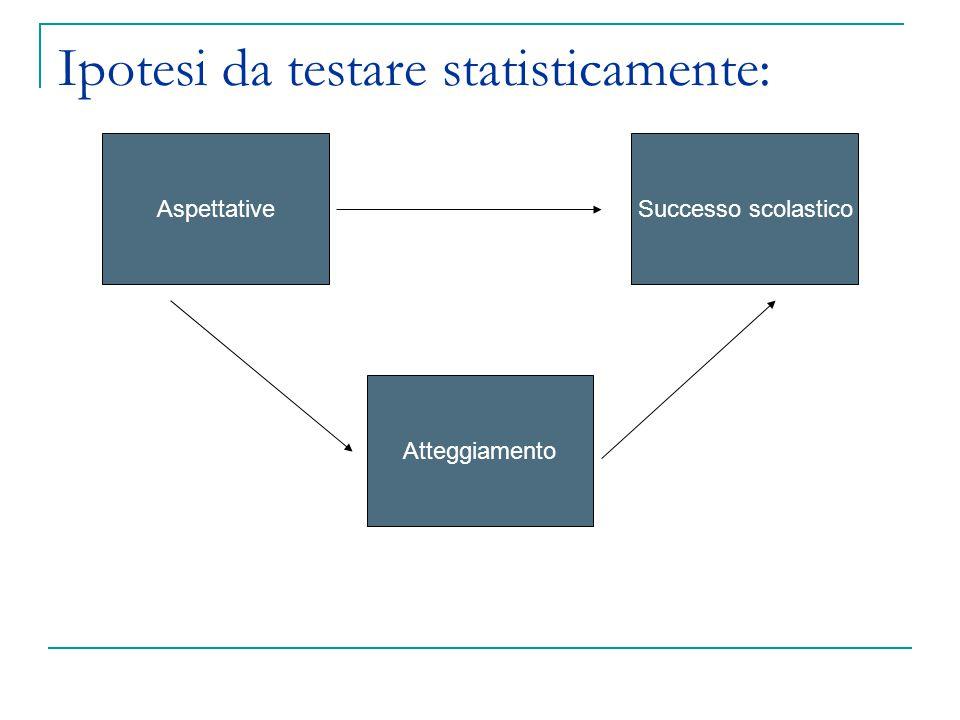 AspettativeSuccesso scolastico Atteggiamento Ipotesi da testare statisticamente: