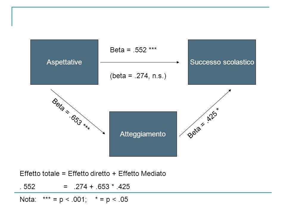 AspettativeSuccesso scolastico Atteggiamento Beta =.552 *** (beta =.274, n.s.) Beta =.653 *** Beta =.425 * Effetto totale = Effetto diretto + Effetto