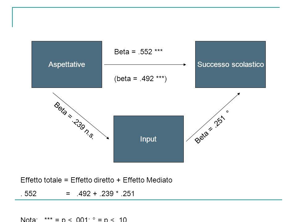 AspettativeSuccesso scolastico Input Beta =.552 *** (beta =.492 ***) Beta =.239 n.s. Beta =.251 ° Effetto totale = Effetto diretto + Effetto Mediato.