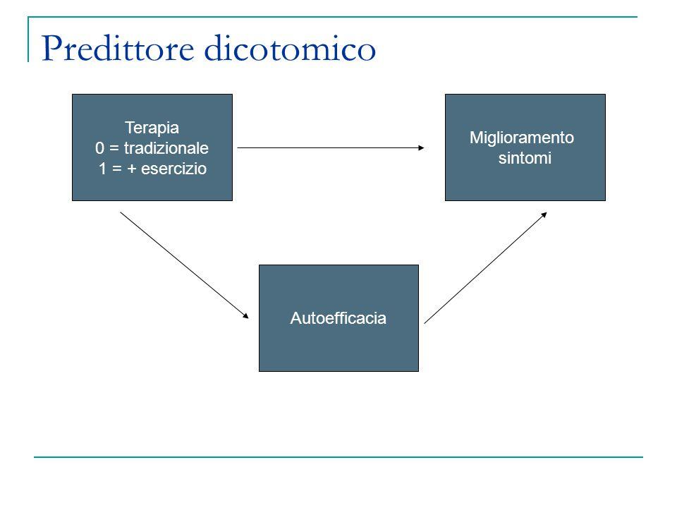 Terapia 0 = tradizionale 1 = + esercizio Miglioramento sintomi Autoefficacia Predittore dicotomico