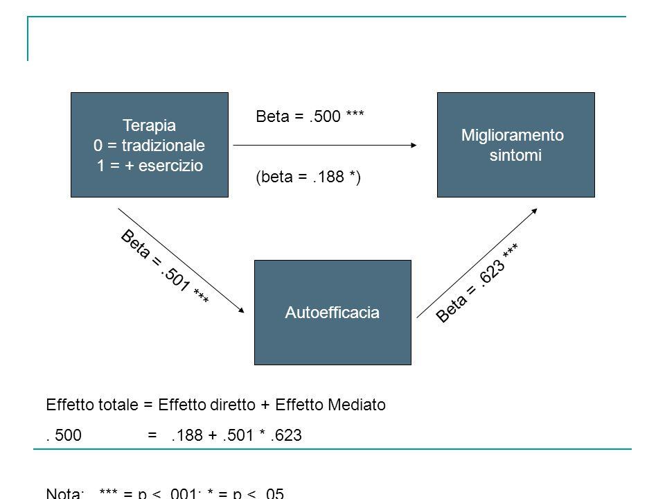 Terapia 0 = tradizionale 1 = + esercizio Miglioramento sintomi Autoefficacia Beta =.500 *** (beta =.188 *) Beta =.501 *** Beta =.623 *** Effetto total