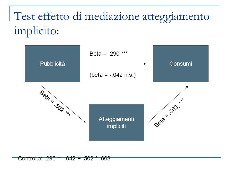 Test effetto di mediazione atteggiamento implicito: PubblicitàConsumi Atteggiamenti impliciti Beta =.290 *** (beta = -.042 n.s.) Beta =.663, *** Beta