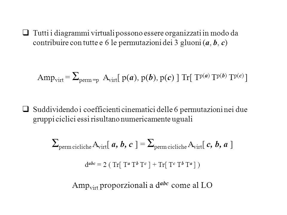  Tutti i diagrammi virtuali possono essere organizzati in modo da contribuire con tutte e 6 le permutazioni dei 3 gluoni (a, b, c)  Suddividendo i coefficienti cinematici delle 6 permutazioni nei due gruppi ciclici essi risultano numericamente uguali Amp virt = Σ perm =p A virt [ p(a), p(b), p(c) ] Tr[ T p(a) T p(b) T p(c) ] Σ perm cicliche A virt [ a, b, c ] = Σ perm cicliche A virt [ c, b, a ] d abc = 2 ( Tr[ T a T b T c ] + Tr[ T c T b T a ] ) Amp virt proporzionali a d abc come al LO