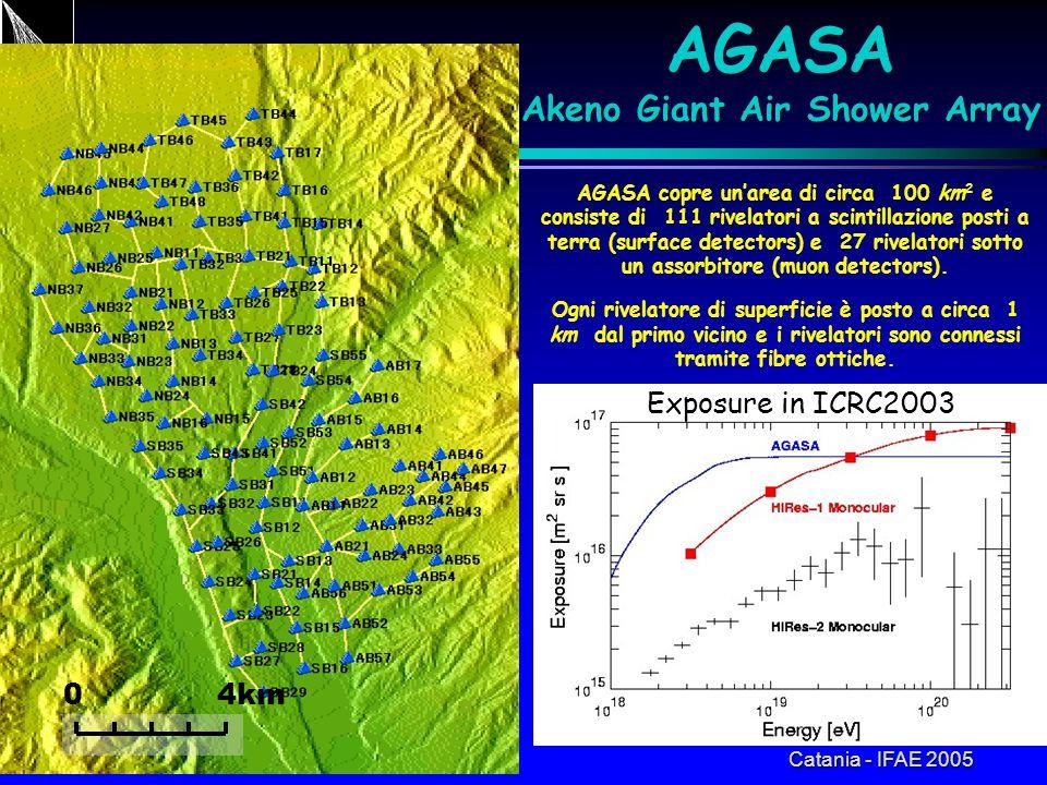 Catania - IFAE 2005 AGASA Akeno Giant Air Shower Array 0 4km AGASA copre un'area di circa 100 km 2 e consiste di 111 rivelatori a scintillazione posti a terra (surface detectors) e 27 rivelatori sotto un assorbitore (muon detectors).