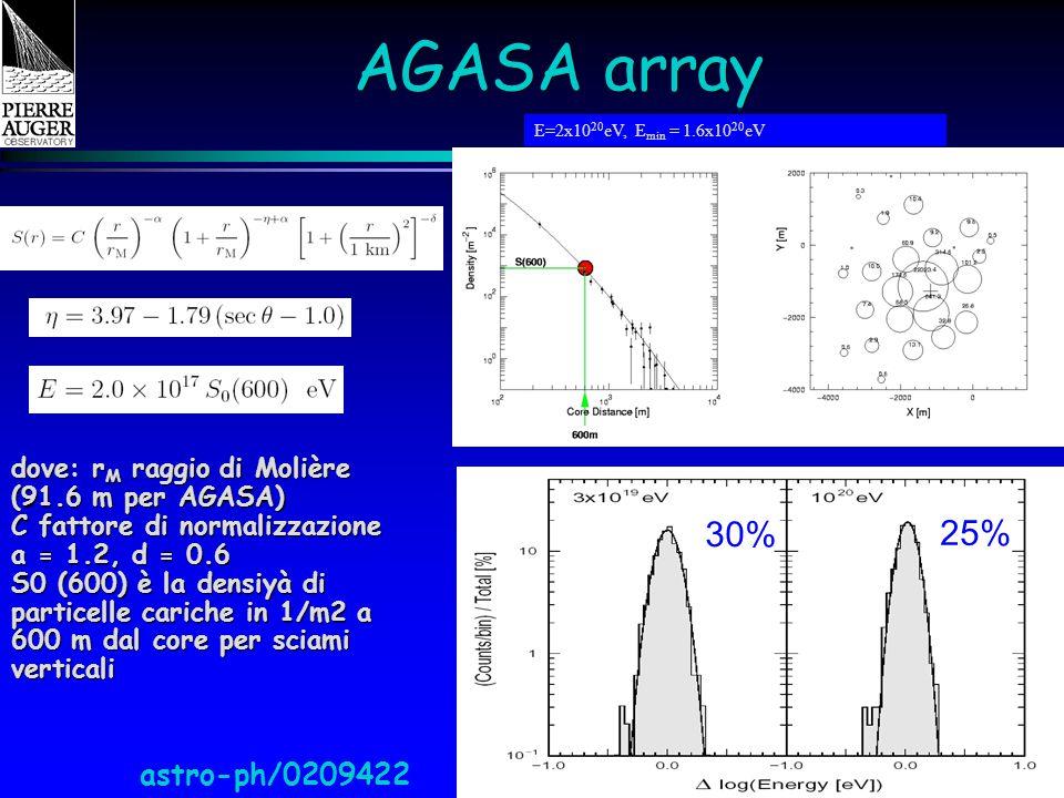 Catania - IFAE 2005 AGASA array 30% 25% astro-ph/0209422 E=2x10 20 eV, E min = 1.6x10 20 eV dove: r M raggio di Molière (91.6 m per AGASA) C fattore di normalizzazione a = 1.2, d = 0.6 S0 (600) è la densiyà di particelle cariche in 1/m2 a 600 m dal core per sciami verticali