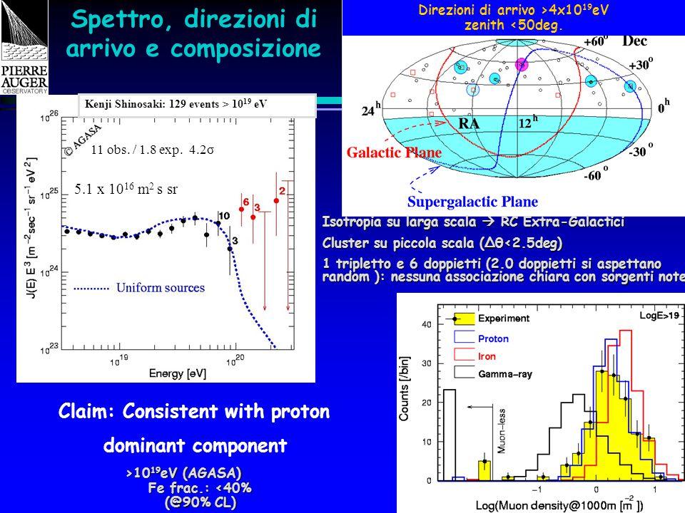 Catania - IFAE 2005 Spettro, direzioni di arrivo e composizione 5.1 x 10 16 m 2 s sr 11 obs. / 1.8 exp. 4.2σ >10 19 eV (AGASA) Fe frac.: <40% (@90% CL