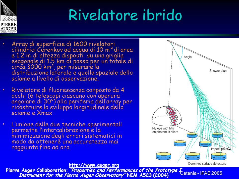 Catania - IFAE 2005 Rivelatore ibrido Array di superficie di 1600 rivelatori cilindrici Cerenkov ad acqua di 10 m²di area e 1.2 m di altezza disposti su una griglia esagonale di 1.5 km di passo per un totale di circa 3000 km 2, per misurare la distribuzione laterale e quella spaziale dello sciame a livello di osservazione.