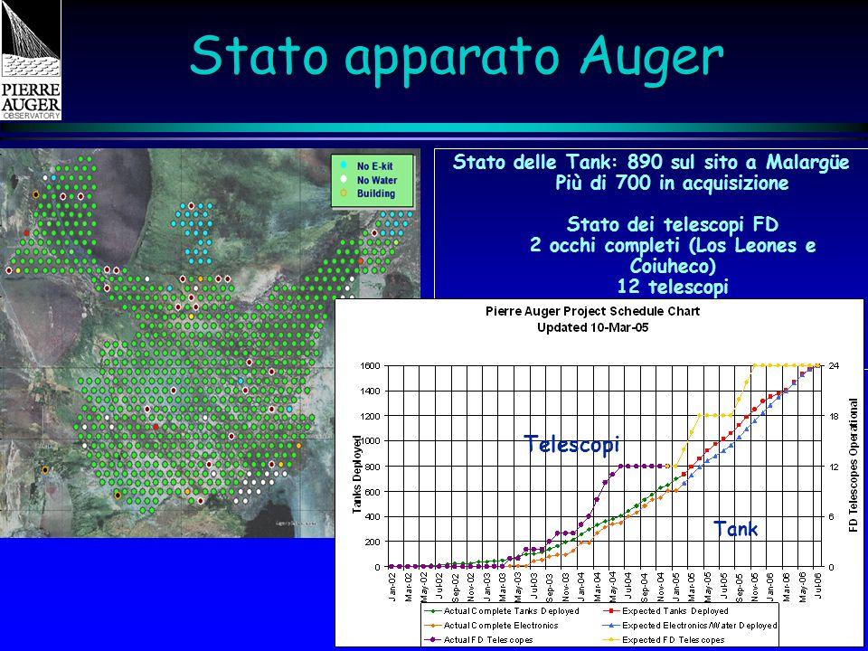 Catania - IFAE 2005 Stato apparato Auger Stato delle Tank: 890 sul sito a Malargüe Più di 700 in acquisizione Stato dei telescopi FD 2 occhi completi (Los Leones e Coiuheco) 12 telescopi Telescopi Tank