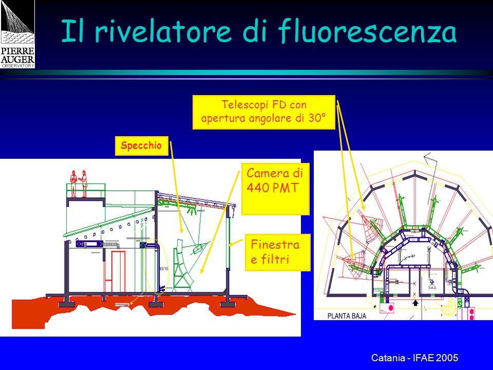 Catania - IFAE 2005 Il rivelatore di fluorescenza Specchio Camera di 440 PMT Finestra e filtri Telescopi FD con apertura angolare di 30°