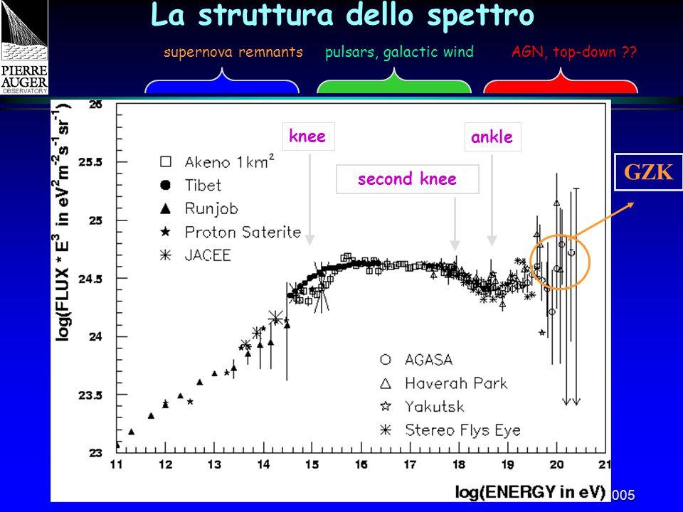 Catania - IFAE 2005 La struttura dello spettro supernova remnantspulsars, galactic windAGN, top-down ?? knee ankle second knee GZK