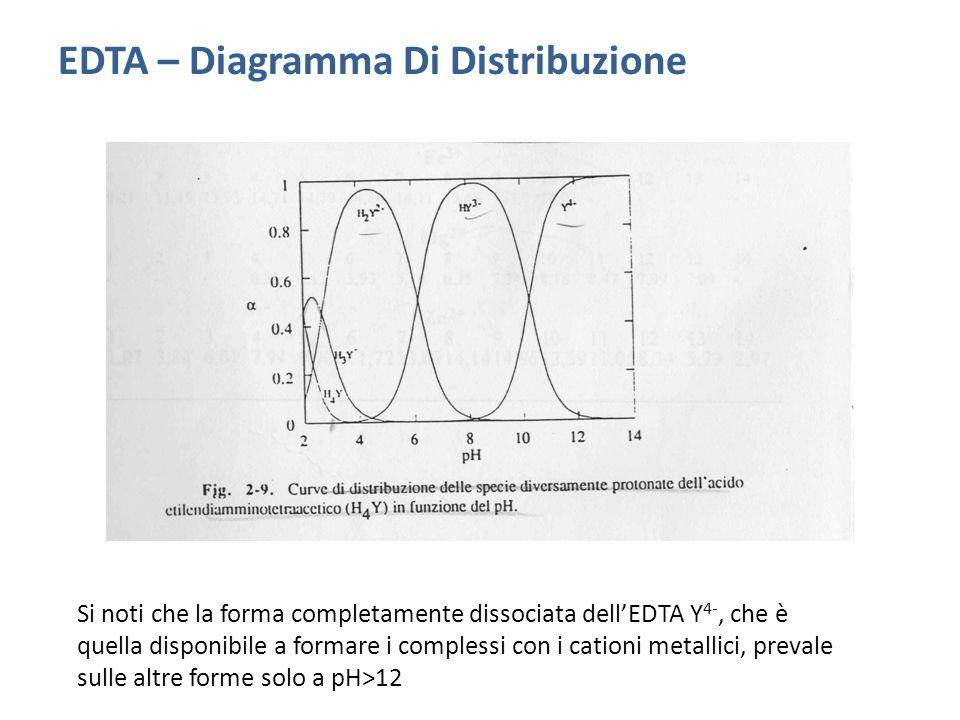 EDTA – Diagramma Di Distribuzione Si noti che la forma completamente dissociata dell'EDTA Y 4-, che è quella disponibile a formare i complessi con i cationi metallici, prevale sulle altre forme solo a pH>12