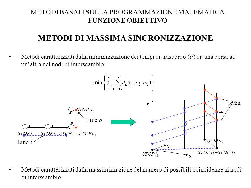 METODI DI MASSIMA SINCRONIZZAZIONE Metodi caratterizzati dalla minimizzazione dei tempi di trasbordo (tt) da una corsa ad un'altra nei nodi di interscambio Metodi caratterizzati dalla massimizzazione del numero di possibili coincidenze ai nodi di interscambio Line l Line a STOP l 1 STOP l 2 STOP l 3 =STOP a 1 STOP a 2 STOP l 1 STOP l 3 =STOP a 1 STOP a 2  x y Min METODI BASATI SULLA PROGRAMMAZIONE MATEMATICA FUNZIONE OBIETTIVO