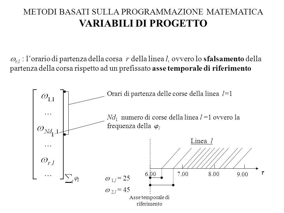 METODI BASATI SULLA PROGRAMMAZIONE MATEMATICA VARIABILI DI PROGETTO  r,l : l'orario di partenza della corsa r della linea l, ovvero lo sfalsamento della partenza della corsa rispetto ad un prefissato asse temporale di riferimento Orari di partenza delle corse della linea l=1 Asse temporale di riferimento  1,l = 25 Linea l  6.007.008.00 9.00  2,l = 45 Nd 1 numero di corse della linea l =1 ovvero la frequenza della  l